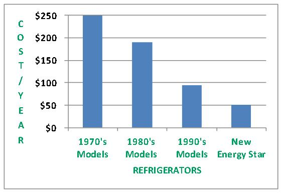 Fridge Energy Use Graph.jpg