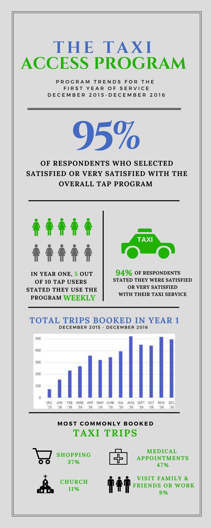 taxi access program tap frederick county md official website