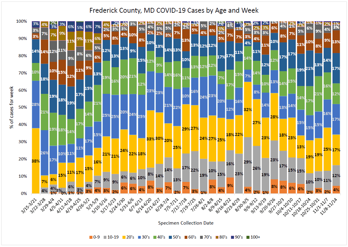 Cases by age and week 8.12.20